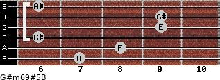 G#m6/9#5/B for guitar on frets 7, 8, 6, 9, 9, 6