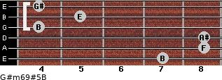 G#m6/9#5/B for guitar on frets 7, 8, 8, 4, 5, 4
