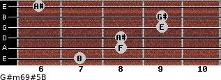 G#m6/9#5/B for guitar on frets 7, 8, 8, 9, 9, 6