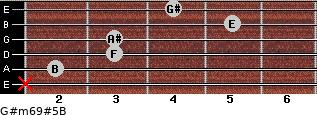 G#m6/9#5/B for guitar on frets x, 2, 3, 3, 5, 4