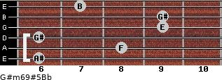 G#m6/9#5/Bb for guitar on frets 6, 8, 6, 9, 9, 7