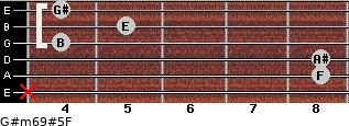G#m6/9#5/F for guitar on frets x, 8, 8, 4, 5, 4