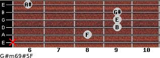 G#m6/9#5/F for guitar on frets x, 8, 9, 9, 9, 6