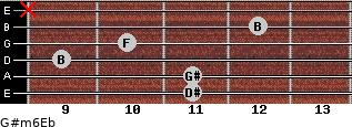 G#m6/Eb for guitar on frets 11, 11, 9, 10, 12, x
