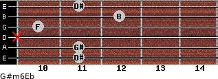 G#m6/Eb for guitar on frets 11, 11, x, 10, 12, 11