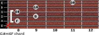 G#m6/F for guitar on frets x, 8, 9, 8, 9, 11
