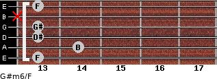 G#m6/F for guitar on frets 13, 14, 13, 13, x, 13