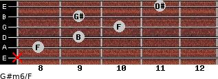 G#m6/F for guitar on frets x, 8, 9, 10, 9, 11