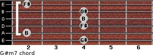 G#m7 for guitar on frets 4, 2, 4, 4, 4, 2