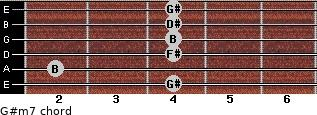 G#m7 for guitar on frets 4, 2, 4, 4, 4, 4
