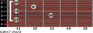 G#m7 for guitar on frets x, 11, 13, 11, 12, 11