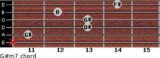 G#m7 for guitar on frets x, 11, 13, 13, 12, 14