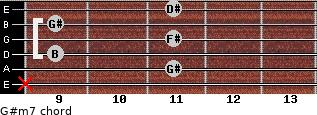 G#m7 for guitar on frets x, 11, 9, 11, 9, 11