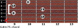 G#m7(-5) for guitar on frets x, 11, 9, 11, 9, 10
