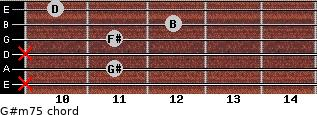 G#m7(-5) for guitar on frets x, 11, x, 11, 12, 10
