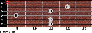 G#m7/D# for guitar on frets 11, 11, 9, 11, 12, x