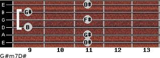 G#m7/D# for guitar on frets 11, 11, 9, 11, 9, 11
