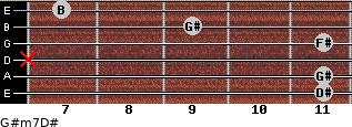 G#m7/D# for guitar on frets 11, 11, x, 11, 9, 7
