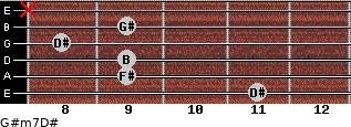 G#m7/D# for guitar on frets 11, 9, 9, 8, 9, x