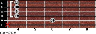 G#m7/D# for guitar on frets x, 6, 4, 4, 4, 4