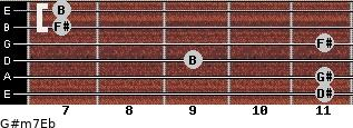 G#m7/Eb for guitar on frets 11, 11, 9, 11, 7, 7