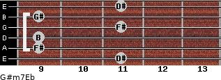 G#m7/Eb for guitar on frets 11, 9, 9, 11, 9, 11