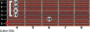 G#m7/Eb for guitar on frets x, 6, 4, 4, 4, 4