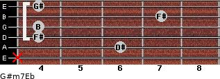 G#m7/Eb for guitar on frets x, 6, 4, 4, 7, 4