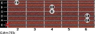 G#m7/Eb for guitar on frets x, 6, 6, 4, 4, 2