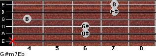 G#m7/Eb for guitar on frets x, 6, 6, 4, 7, 7