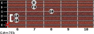 G#m7/Eb for guitar on frets x, 6, 6, 8, 7, 7