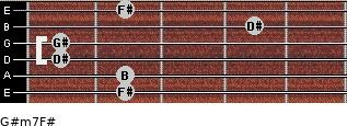 G#m7/F# for guitar on frets 2, 2, 1, 1, 4, 2