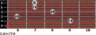 G#m7/F# for guitar on frets x, 9, 6, 8, 7, 7