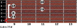 G#m7/F# for guitar on frets x, 9, 9, 11, 9, 11