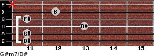 G#m7/D# for guitar on frets 11, 11, 13, 11, 12, x