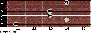 G#m7/D# for guitar on frets 11, 14, 13, 13, x, 14