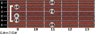 G#m7/D# for guitar on frets 11, 9, 9, 11, 9, 11