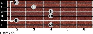 G#m7b5 for guitar on frets 4, 2, 4, 4, 3, 2
