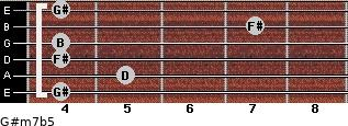 G#m7b5 for guitar on frets 4, 5, 4, 4, 7, 4