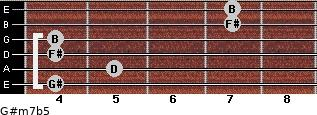 G#m7b5 for guitar on frets 4, 5, 4, 4, 7, 7