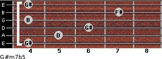 G#m7b5 for guitar on frets 4, 5, 6, 4, 7, 4