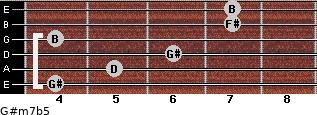 G#m7b5 for guitar on frets 4, 5, 6, 4, 7, 7