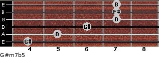 G#m7b5 for guitar on frets 4, 5, 6, 7, 7, 7