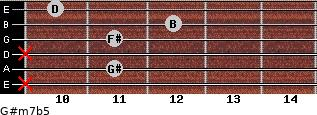G#m7b5 for guitar on frets x, 11, x, 11, 12, 10