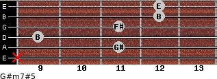 G#m7#5 for guitar on frets x, 11, 9, 11, 12, 12