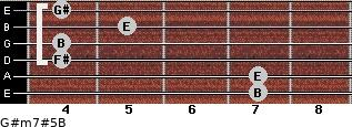G#m7#5/B for guitar on frets 7, 7, 4, 4, 5, 4