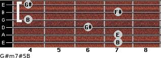 G#m7#5/B for guitar on frets 7, 7, 6, 4, 7, 4
