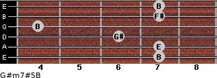 G#m7#5/B for guitar on frets 7, 7, 6, 4, 7, 7