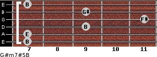 G#m7#5/B for guitar on frets 7, 7, 9, 11, 9, 7
