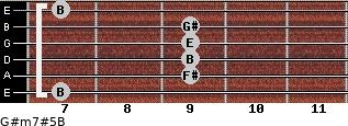 G#m7#5/B for guitar on frets 7, 9, 9, 9, 9, 7